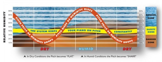 humidity's affect on piano pitch