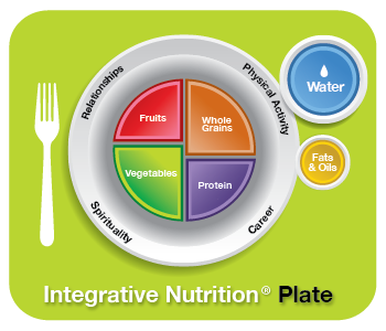Integrative Nutrition Plate at Stay Balanced